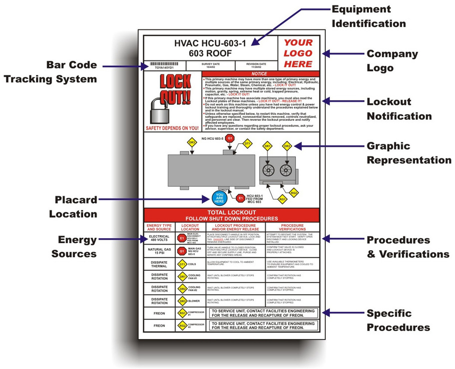 Lockout tagout diagram.
